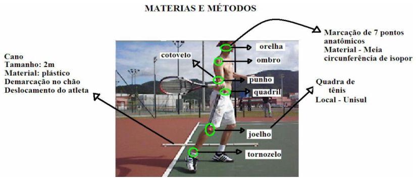 3e3de3c0b9e9f Uma análise comparativa do golpe de direita no tênis de campo