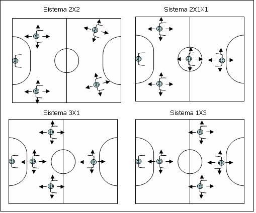Sistema Tático no Futsal