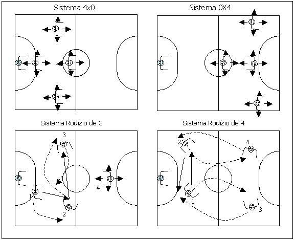 SISTEMAS DE JOGO E TIPOS DE MARCAÇÃO NO FUTSAL    Portal do Futsal 6325f43e55be2