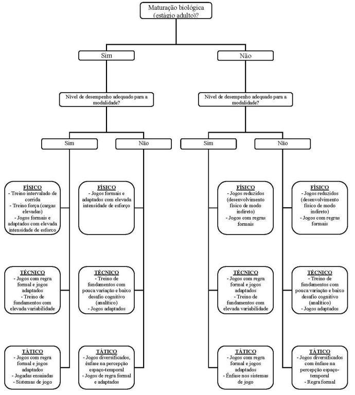 Características do futebol e do futsal  implicações para o ... 648e7cbe53f85