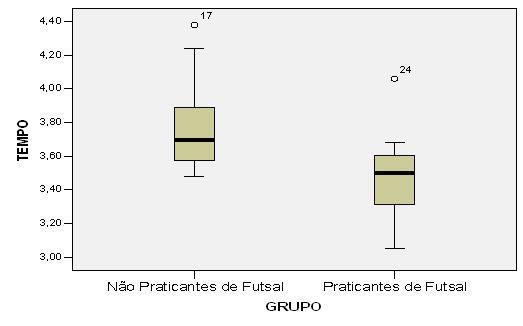 cf7d1b26c8 Resultados médios do teste de velocidade nos escolares de 14 e 15 anos  praticantes e não praicantes de futsal extra classe.