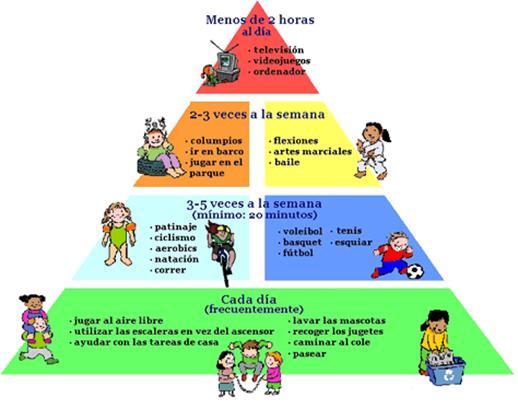Actividad física y obesidad infantil