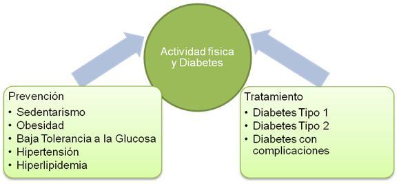 tipos de pruebas de vo2 submáximas para diabetes