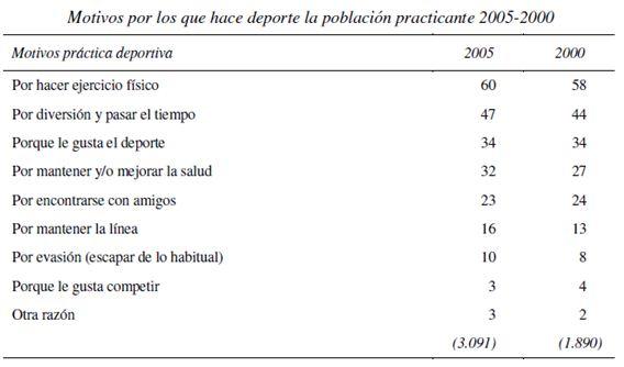 Práctica deportiva de la población española