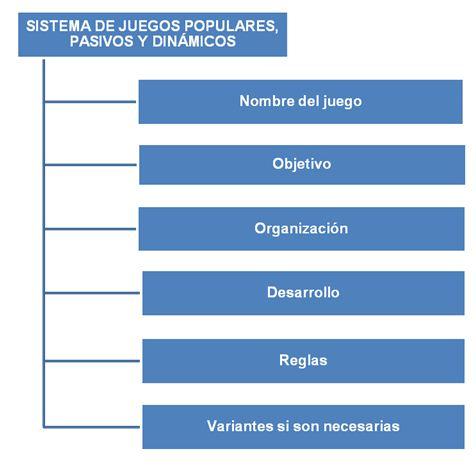 Sistema De Juegos Populares Pasivos Y Dinamicos Para Mejorar La