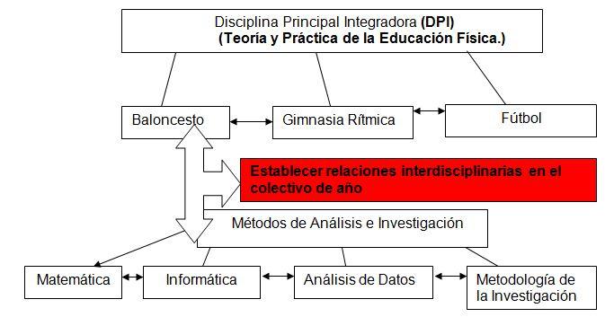 Alternativa metodol gica interdisciplinaria en el Asignaturas de la carrera de arquitectura