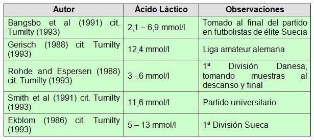 En acido lactico cuerpo el produce se como