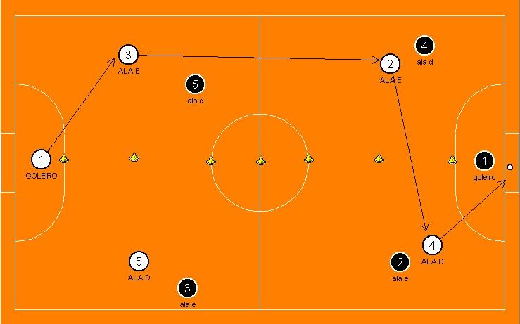Pontos observados no treino de jogadas ensaiadas no Futsal