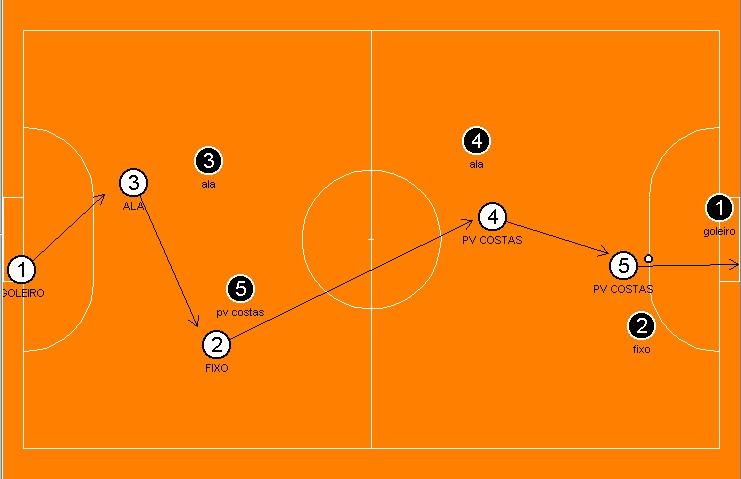 89a4110f6e Programa de treinamento tático ofensivo no futsal através de jogos ...