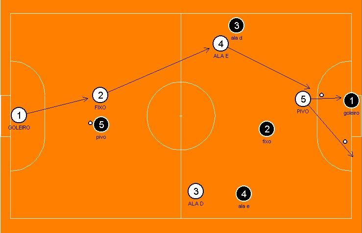 d194f37b43fd8 Aula de Futsal - Kit com 4 dvds de Jogadas Ensaiadas ~ Aulas de Esportes