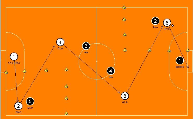f4621e25cd781 Programa de treinamento tático ofensivo no futsal através de jogos ...