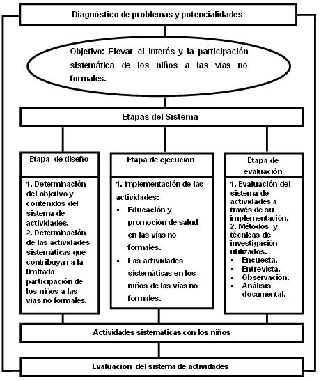 Propuesta de actividades para la participación sistemática de los ...
