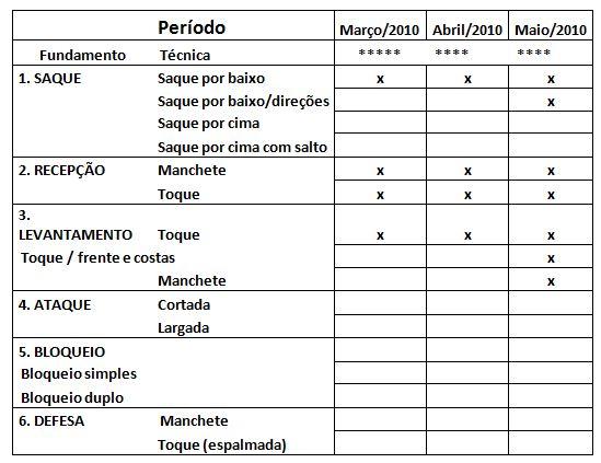 73aaea7a80 Tabela 2. Periodização dos conteúdos relacionados especificamente ao  voleibol em um macrociclo de três meses
