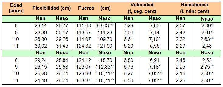 tabla para medir indice de masa corporal en ninos