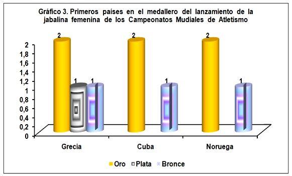 ganadores prueba lanzamiento jabalina:
