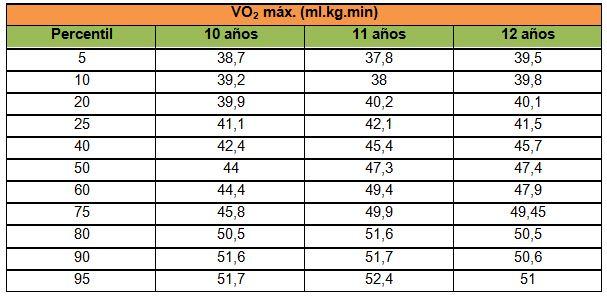 Valoración De La Aptitud Física De Los Escolares De 10 A 12 Años De