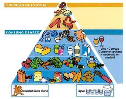 La dieta vegetariana: limitaciones y sus posibles efectos en el ...