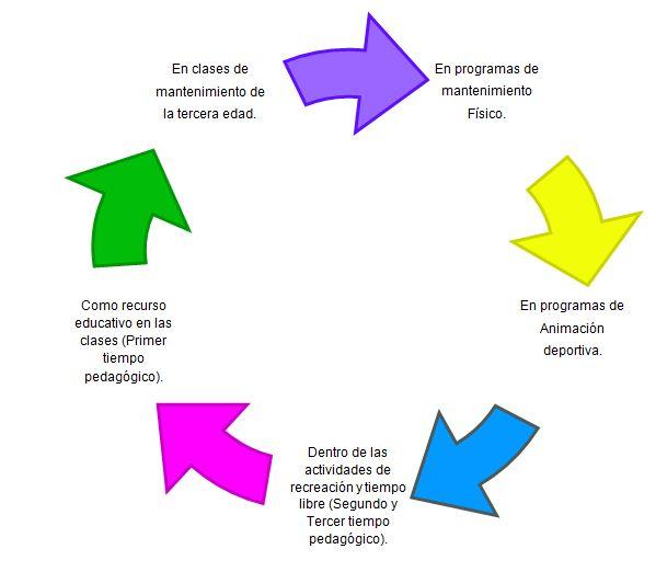 como se divide la educacion fisica: