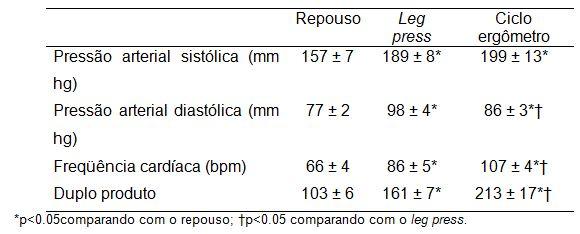 Bradicardia diastólica alta