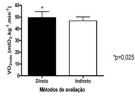 Comparação entre os métodos direto e indireto do VO2máx de atletas Sub-13. 7050e06cd3947