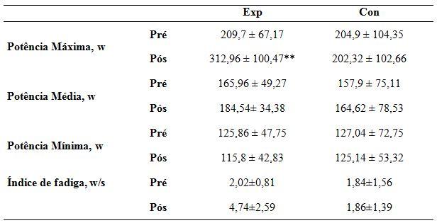 7ba24dcdea Efeito do treinamento pliométrico na performance anaeróbica em ...