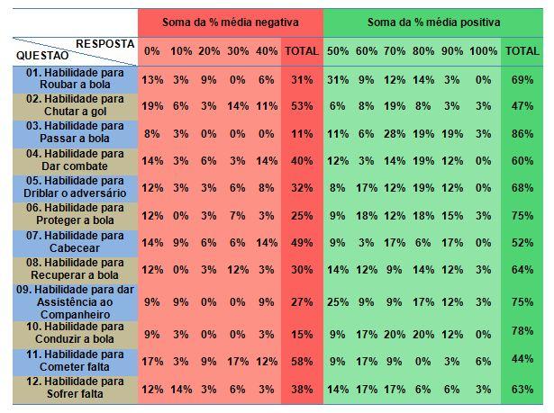 Tabela 3. Percentual das respostas na relação da auto-eficácia de tarefa  específica (futebol) df22301a54dba