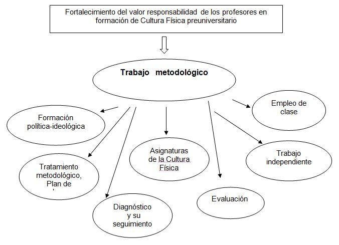 Propuesta metodológica para contribuir al fortalecimiento del