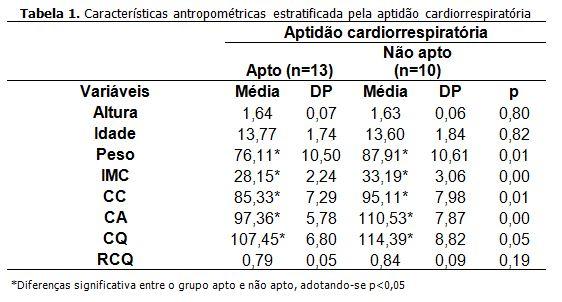 Influência da aptidão aeróbia sobre a  adiposidade total e de tronco em adolescentes