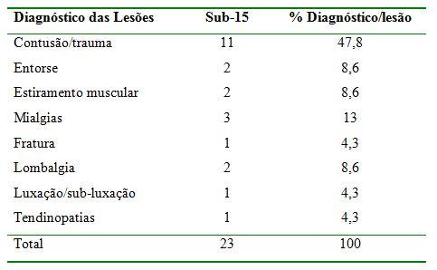 Análise da incidência de lesões em atletas na categoria de base sub ... 4e32b81054354