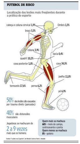 Relação das lesões sofridas por jogadores de futebol com o excesso ... 2581e955b7d06