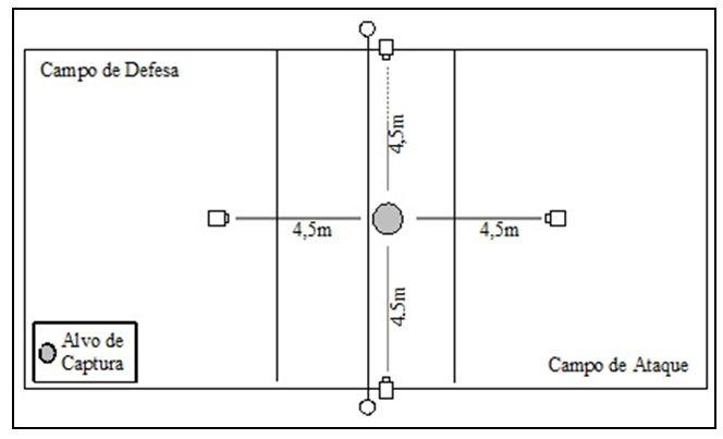 4fd1988492bb1 Representação da visão superior do set-up de coleta de dados numa quadra de  voleibol. O participante realiza a tarefa motora no Campo de Ataque