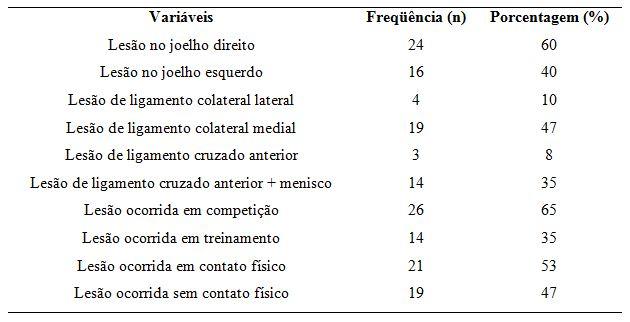 Foi observado no presente estudo que o tratamento cirúrgico é menos  procurado pelos atletas (Tabela 4). Observa-se também na tabela 4 8b9570940fc8c