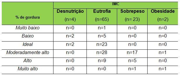 Indice corporal de gordura