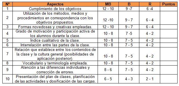La Clase De Educación Física Generalidades Y Perspectivas