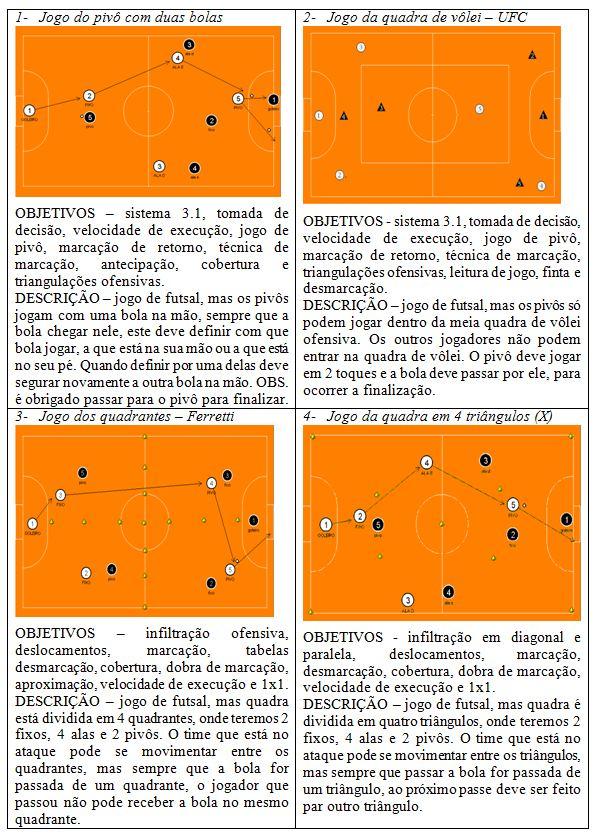 Artigo: Treinamento integrado: futebol x futsal para categoria sub-17
