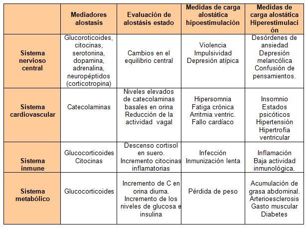 diabetes glucosa insulina y variabilidad del ritmo cardíaco y estrés