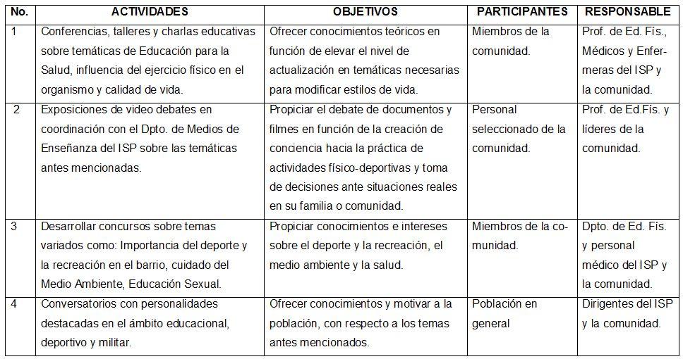 Plan de actividades instructivas f sico deportivas y for Actividades recreativas en el salon de clases