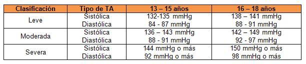 142 92 cuadros de presión arterial