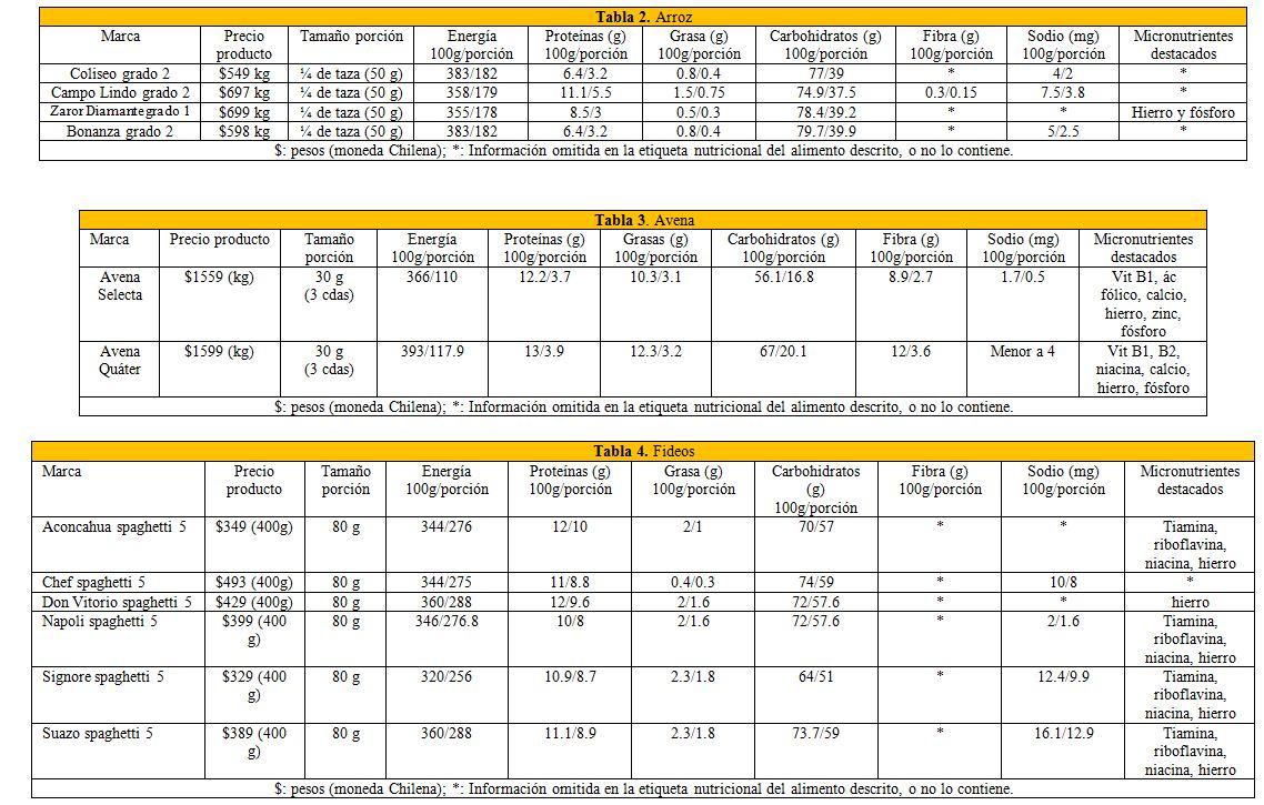 Dieta equilibrada para deportistas semanal