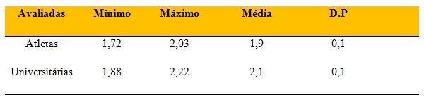 Resultados das atletas profissionais e universitárias em função do teste de  10 metros cc48dcf5083f3