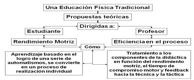 La Naturaleza Didáctica De Los Aspectos Cognoscitivo Socioafectivo Motriz Y Físico Durante El Desarrollo De Las Habilidades Motrices En La Educación Física Escolar