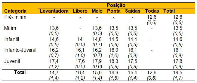dc66e6b61 Distribuição das atletas de voleibol nas categorias de base do ...
