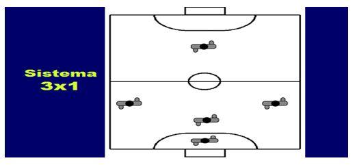 Saiba mais sobre o sistema 3x1 no Futsal