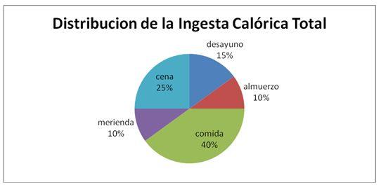 INGESTA CALORICA PDF