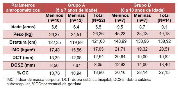 Estado nutricional de crian as praticantes de nata o de for Medidas antropometricas pdf