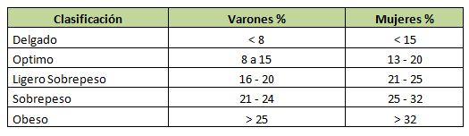 porcentaje de grasa corporal fórmula métrica