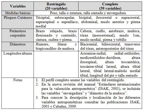 Protocolo de medici n antropom trica en el deportista y for Cuales son medidas antropometricas