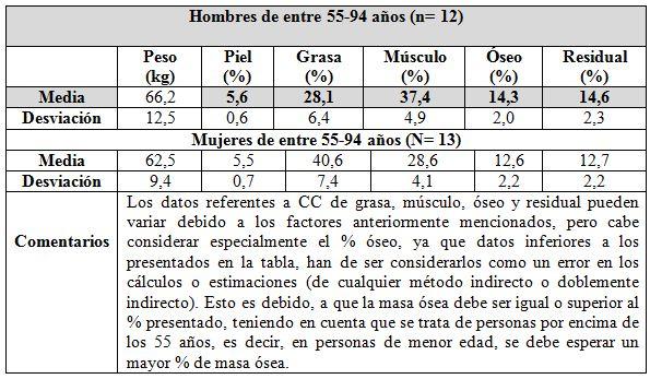 Protocolo de medición antropométrica en el deportista y