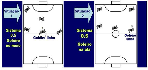 Sistema tático do time de futsal com Gol linha
