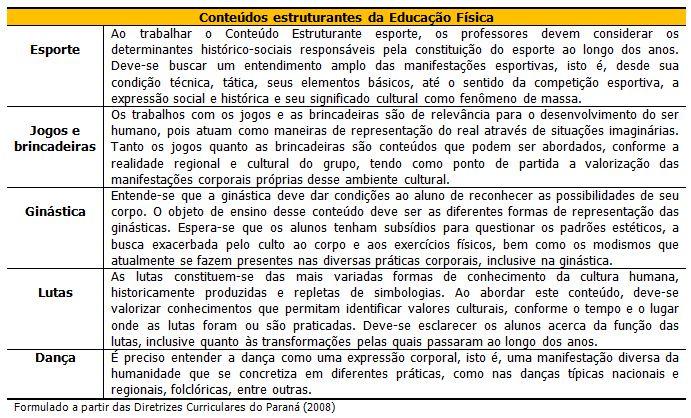 Fabuloso O ensino fundamental e a Educação Física no Brasil: um estudo  OE56